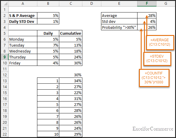 how to use monte carlo simulation in excel